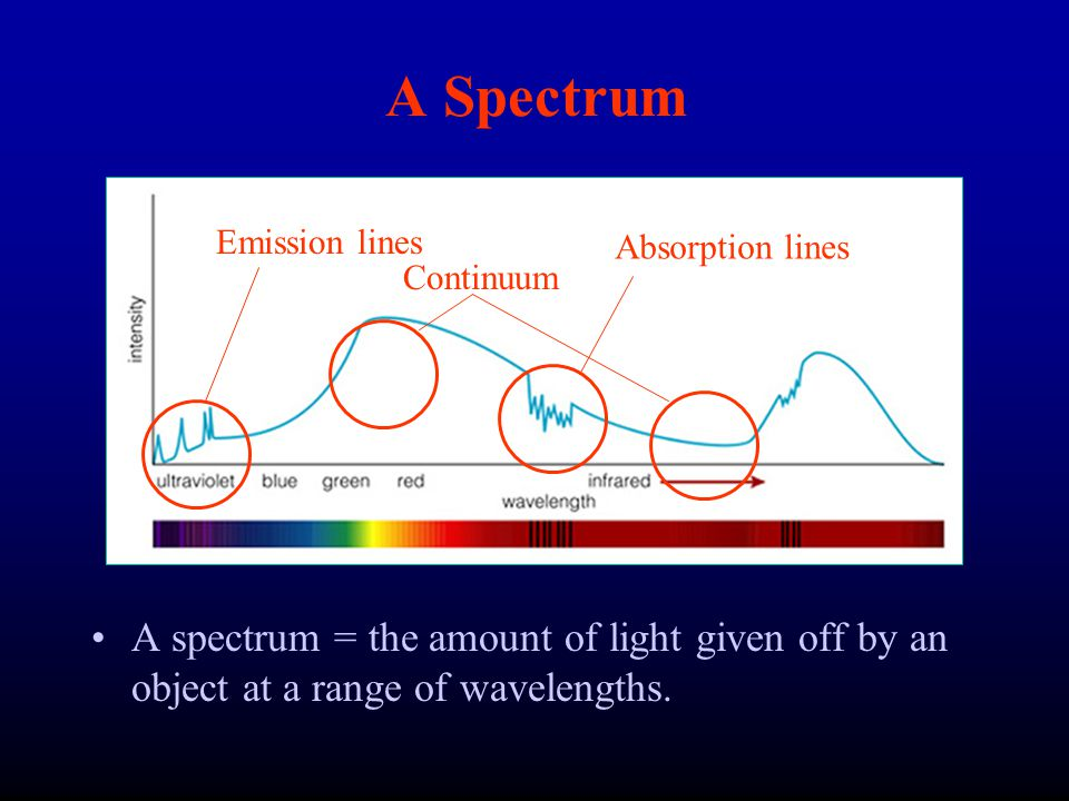 A Spectrum Emission lines. Absorption lines. Continuum.