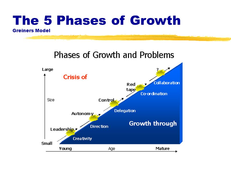 The 5 Phases of Growth Greiners Model