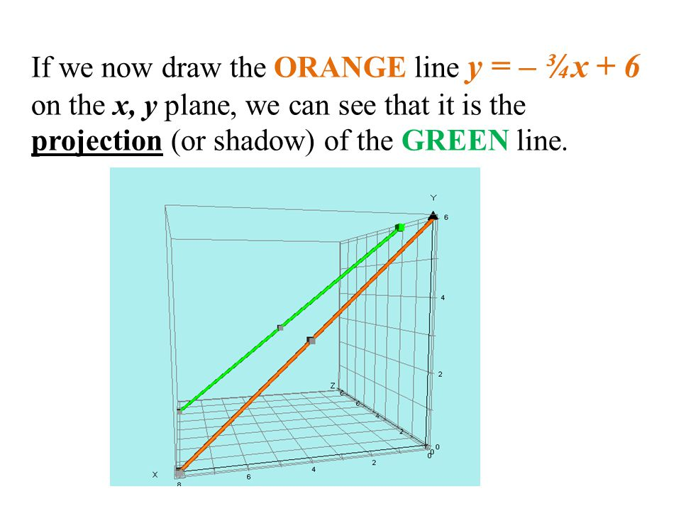 If we now draw the ORANGE line y = – ¾x + 6 on the x, y plane, we can see that it is the projection (or shadow) of the GREEN line.