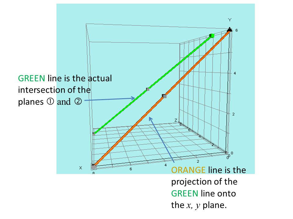 GREEN line is the actual intersection of the planes  and 