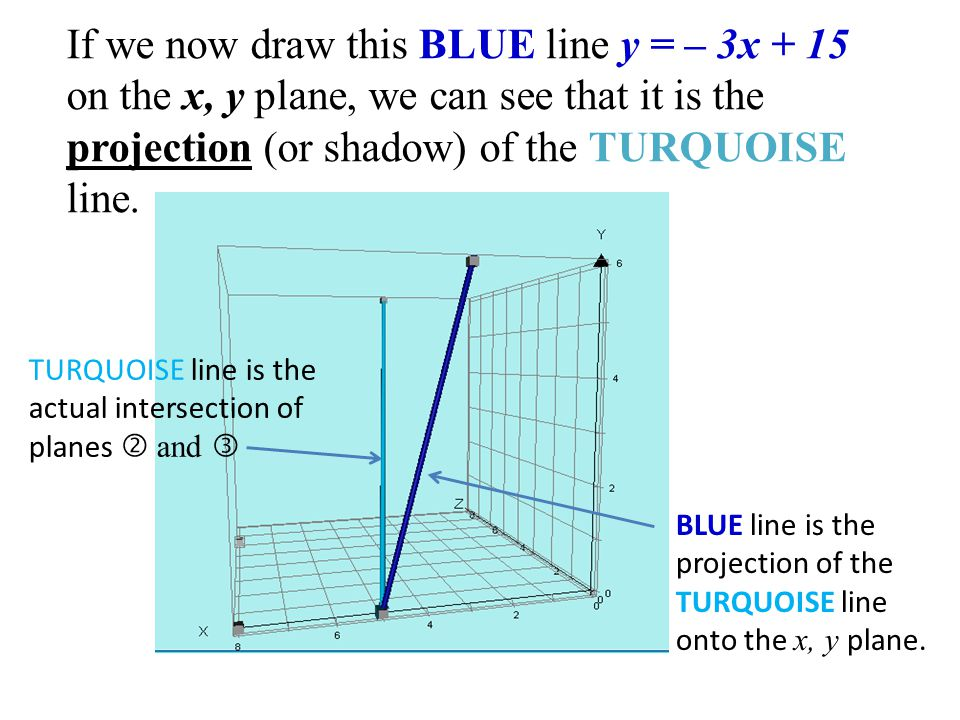 If we now draw this BLUE line y = – 3x + 15 on the x, y plane, we can see that it is the projection (or shadow) of the TURQUOISE line.