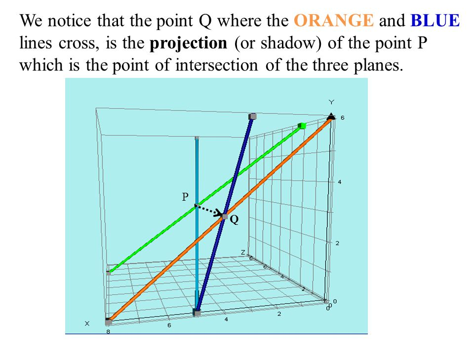 We notice that the point Q where the ORANGE and BLUE lines cross, is the projection (or shadow) of the point P which is the point of intersection of the three planes.