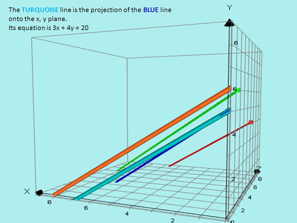 The TURQUOISE line is the projection of the BLUE line onto the x, y plane.