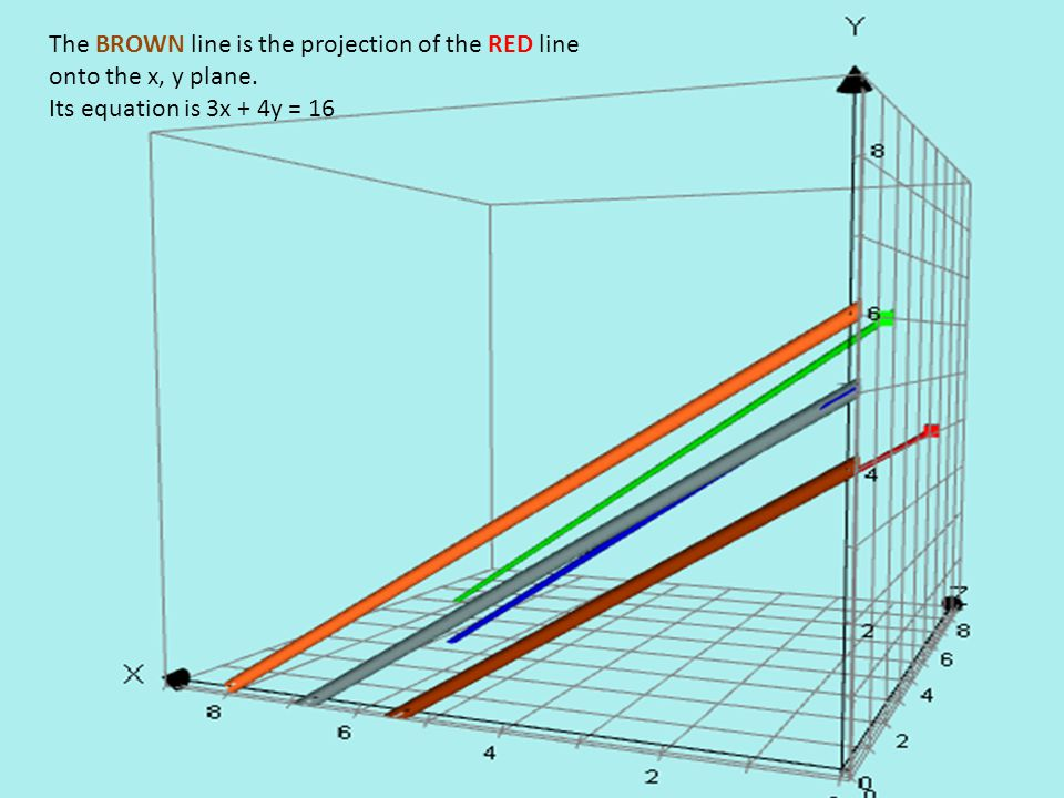 The BROWN line is the projection of the RED line onto the x, y plane.