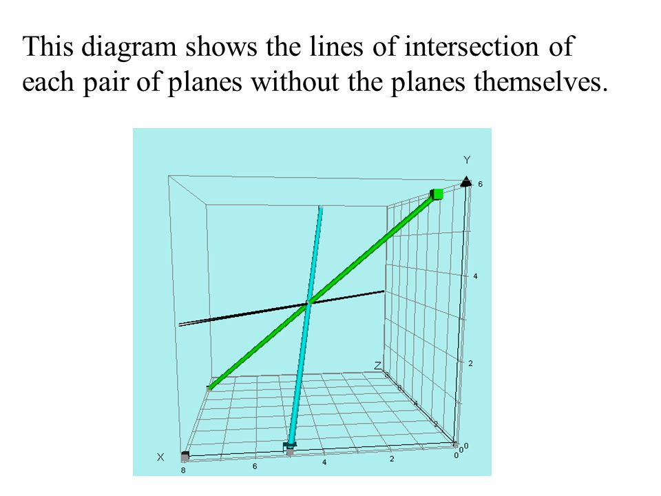 This diagram shows the lines of intersection of each pair of planes without the planes themselves.