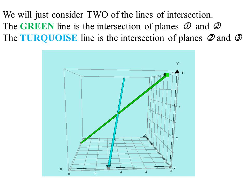 We will just consider TWO of the lines of intersection.