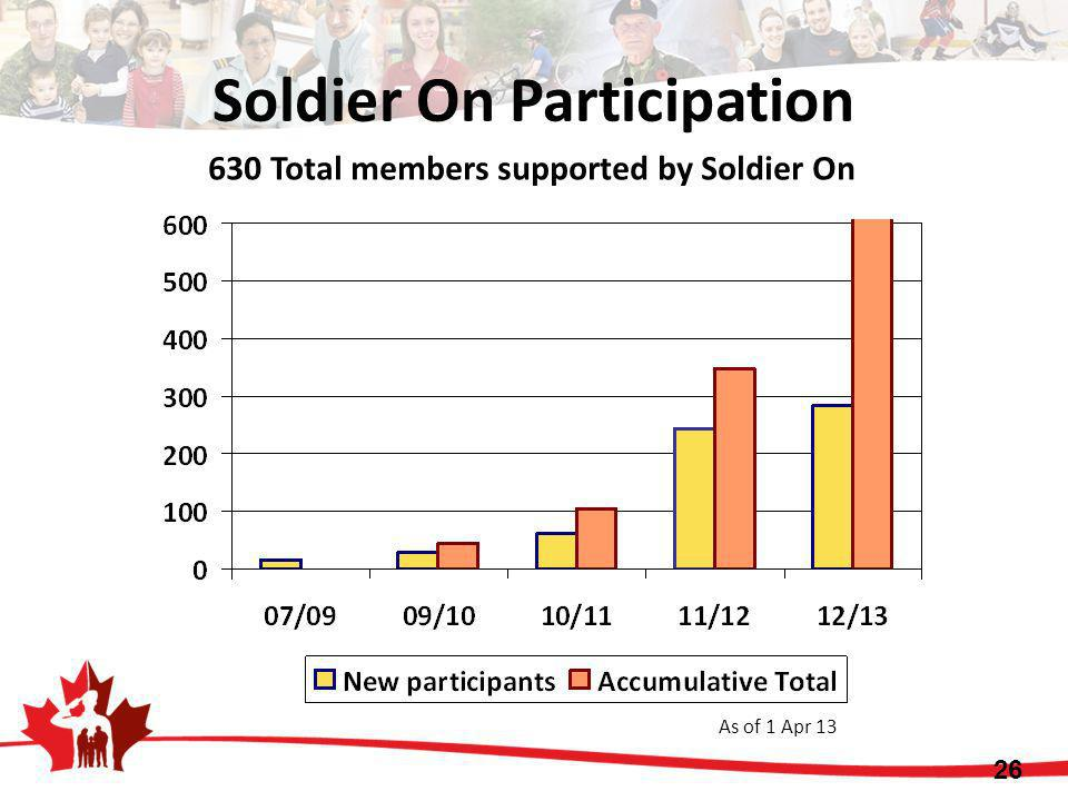 Soldier On Participation