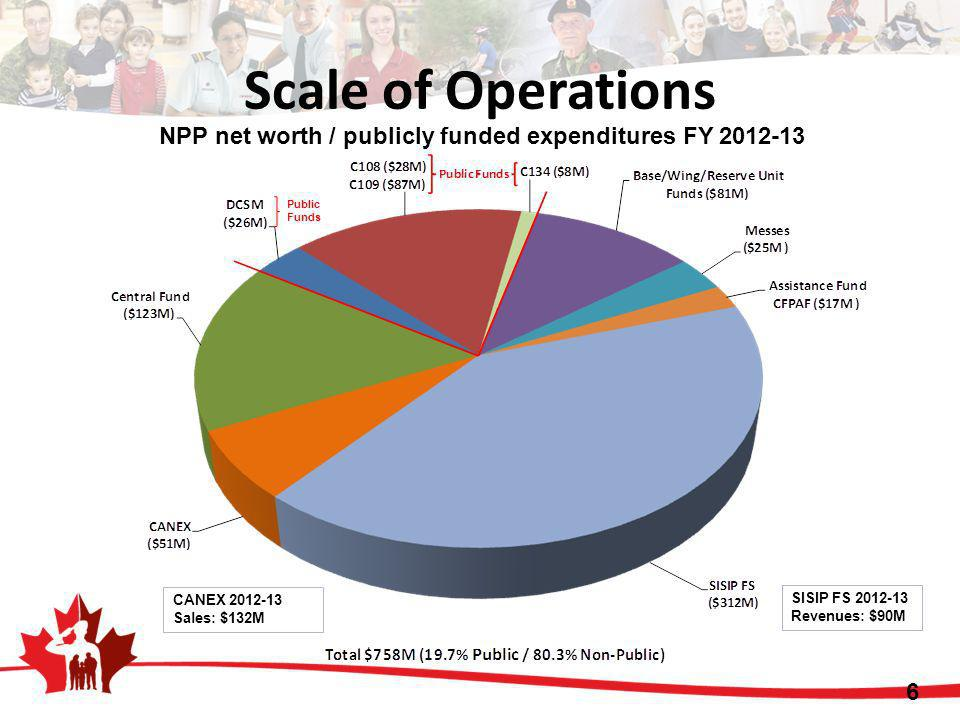 Scale of Operations NPP net worth / publicly funded expenditures FY 2012-13. Public Funds. CANEX 2012-13.