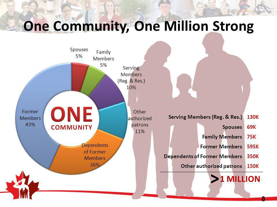 One Community, One Million Strong