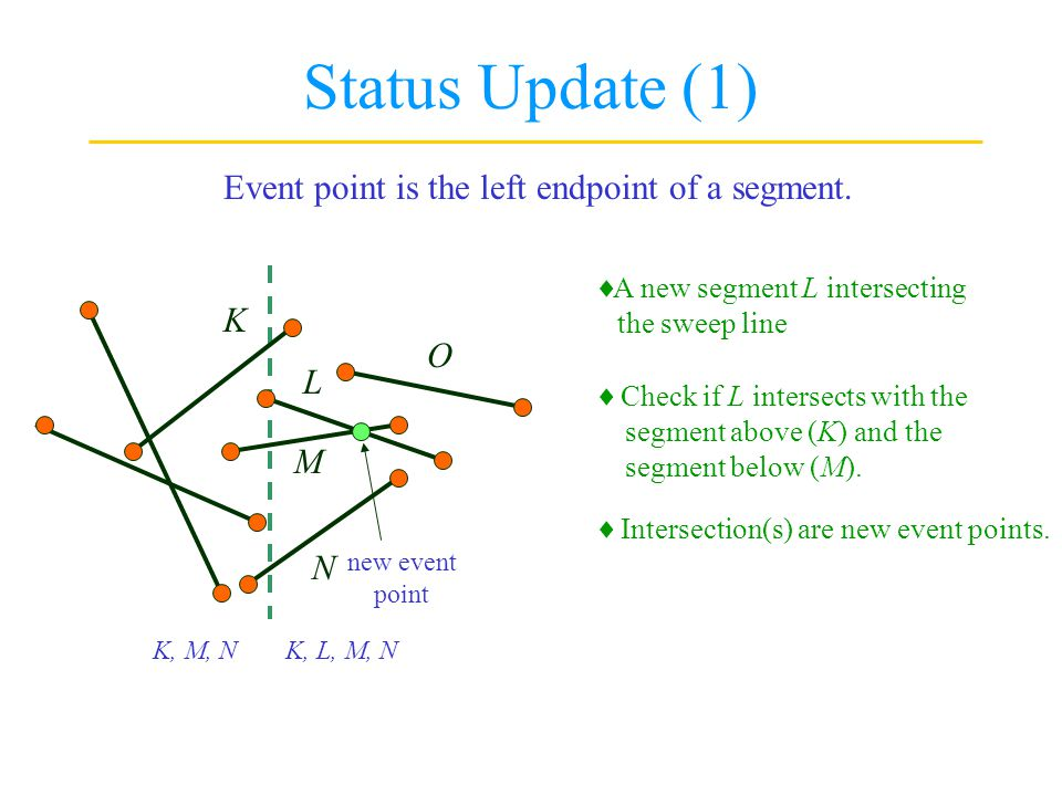 Status Update (1) Event point is the left endpoint of a segment. K O L