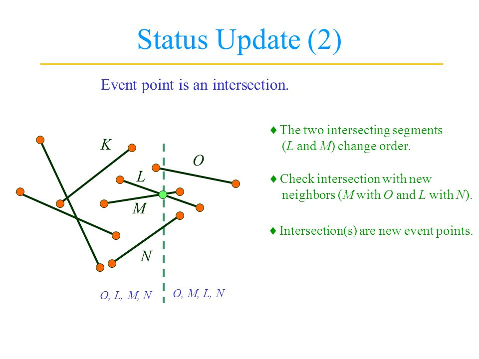 Status Update (2) Event point is an intersection. K O L M N