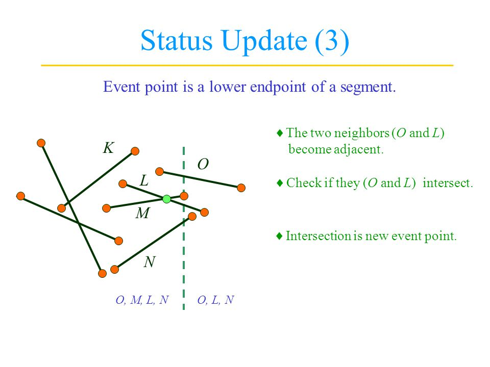 Status Update (3) Event point is a lower endpoint of a segment. K O L