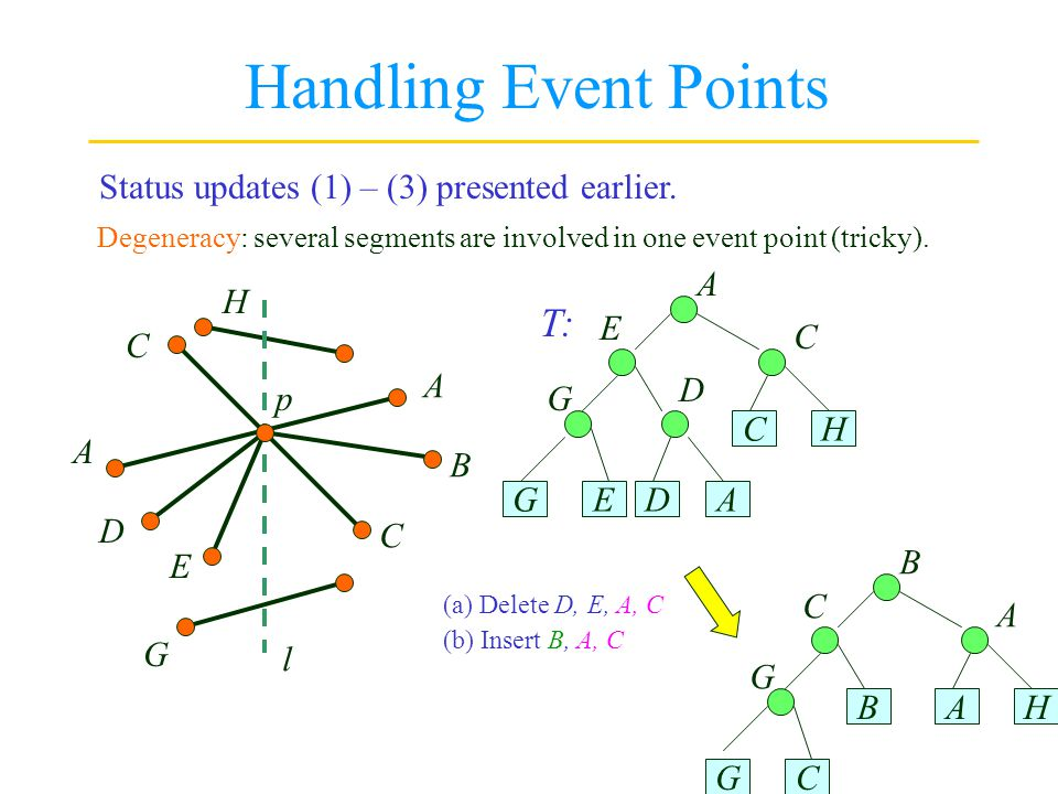 Handling Event Points T: Status updates (1) – (3) presented earlier. D