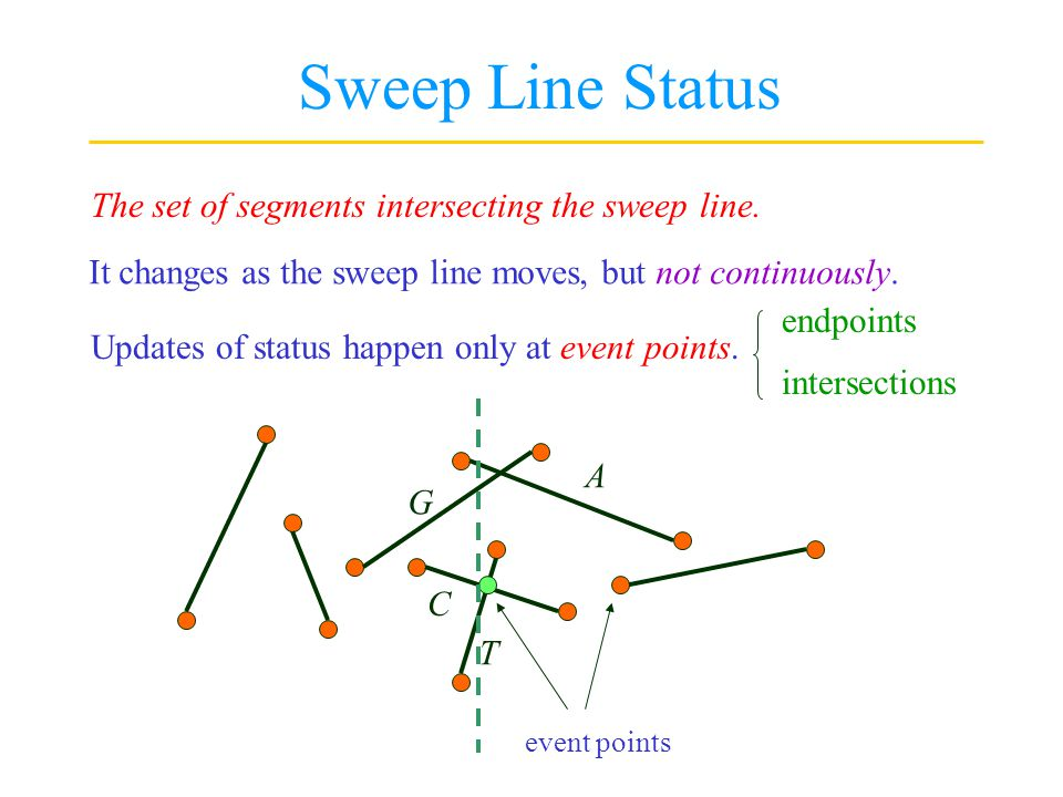 Sweep Line Status The set of segments intersecting the sweep line.