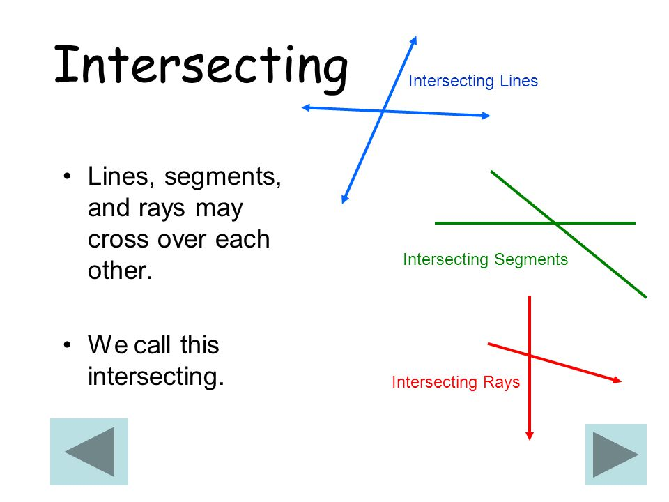 Intersecting Lines, segments, and rays may cross over each other.