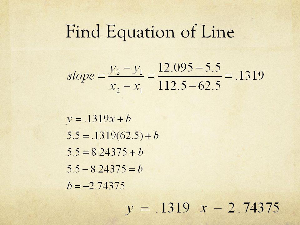 Find Equation of Line