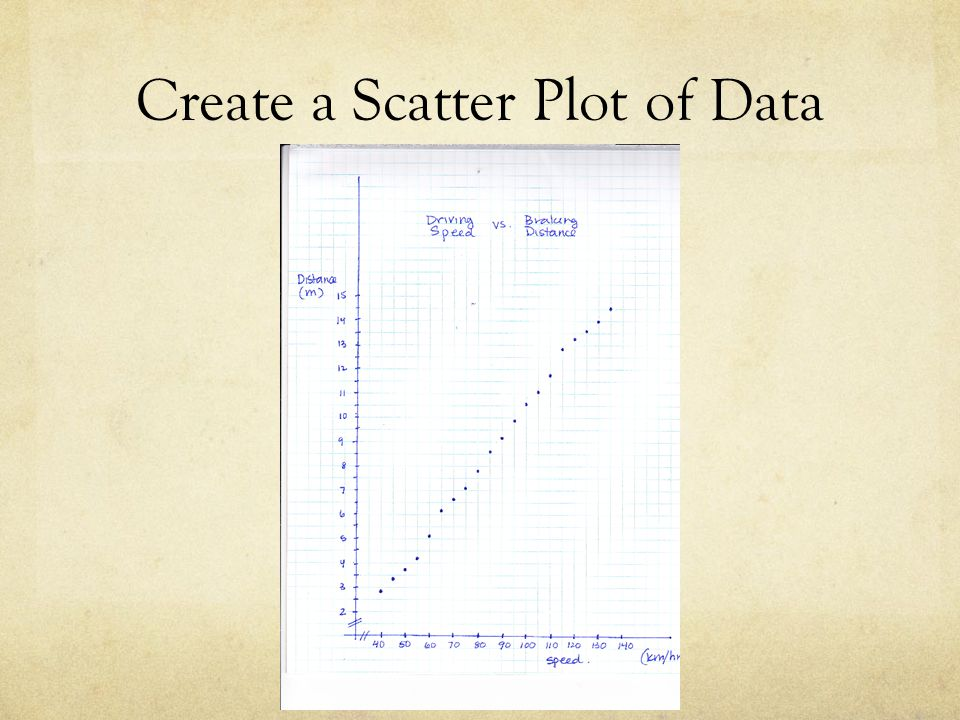 Create a Scatter Plot of Data