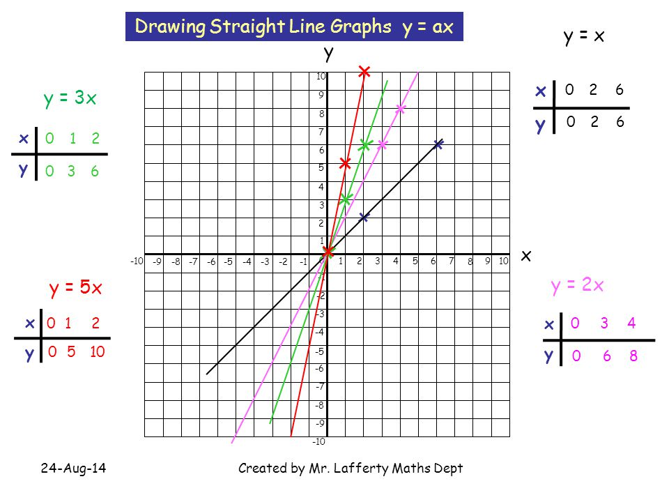 Drawing Straight Line Graphs y = ax y = x
