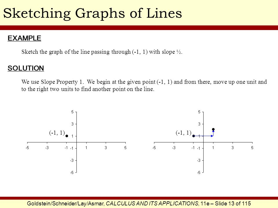 Sketching Graphs of Lines