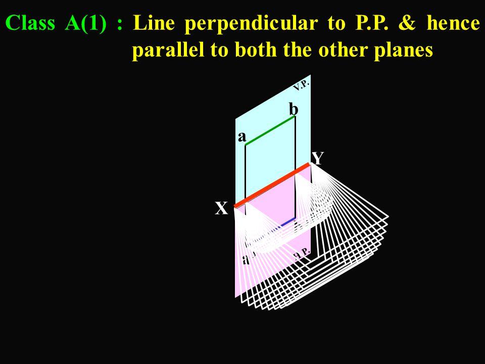 Class A(1) : Line perpendicular to P. P