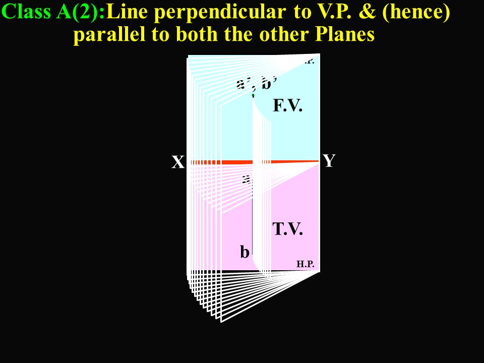 Class A(2):Line perpendicular to V.P. & (hence)