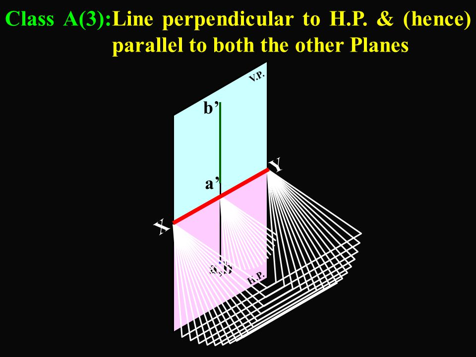 Class A(3):Line perpendicular to H. P