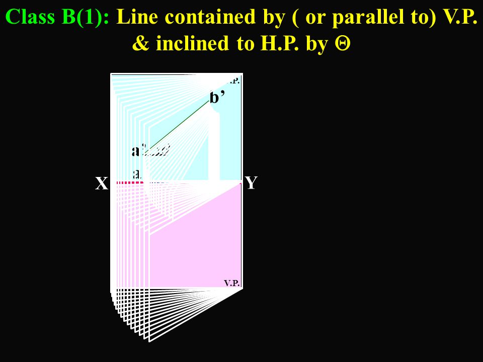 Class B(1): Line contained by ( or parallel to) V. P. & inclined to H