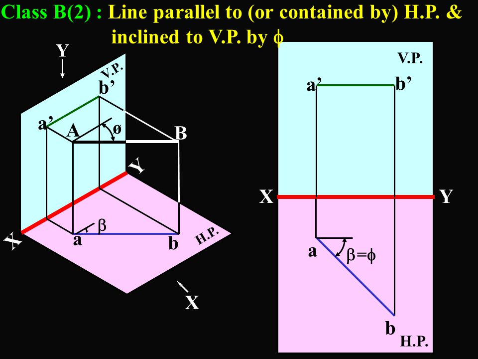 Class B(2) : Line parallel to (or contained by) H. P. & inclined to V