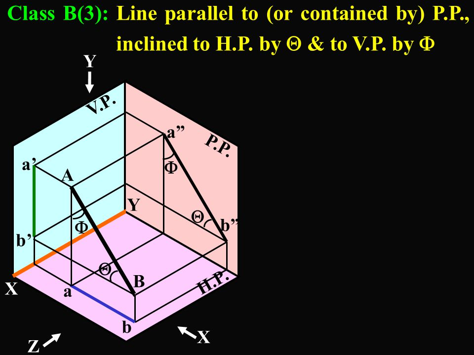 Class B(3): Line parallel to (or contained by) P.P., inclined to H.P. by  & to V.P. by 