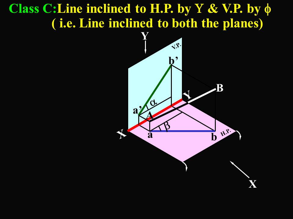 Class C:Line inclined to H. P. by  & V. P. by  ( i. e