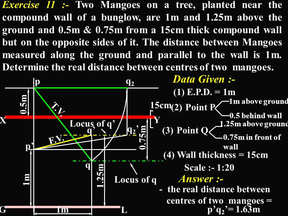 Exercise 11 :- Two Mangoes on a tree, planted near the compound wall of a bunglow, are 1m and 1.25m above the ground and 0.5m & 0.75m from a 15cm thick compound wall but on the opposite sides of it. The distance between Mangoes measured along the ground and parallel to the wall is 1m. Determine the real distance between centres of two mangoes.