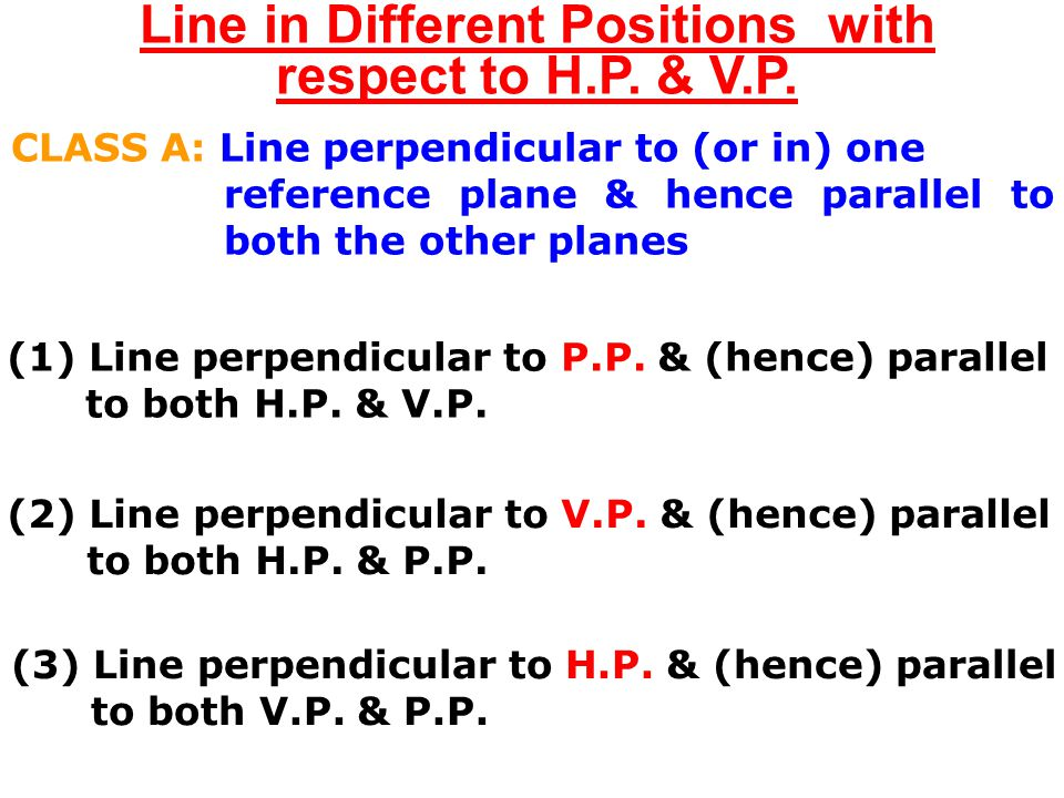 Line in Different Positions with respect to H.P. & V.P.