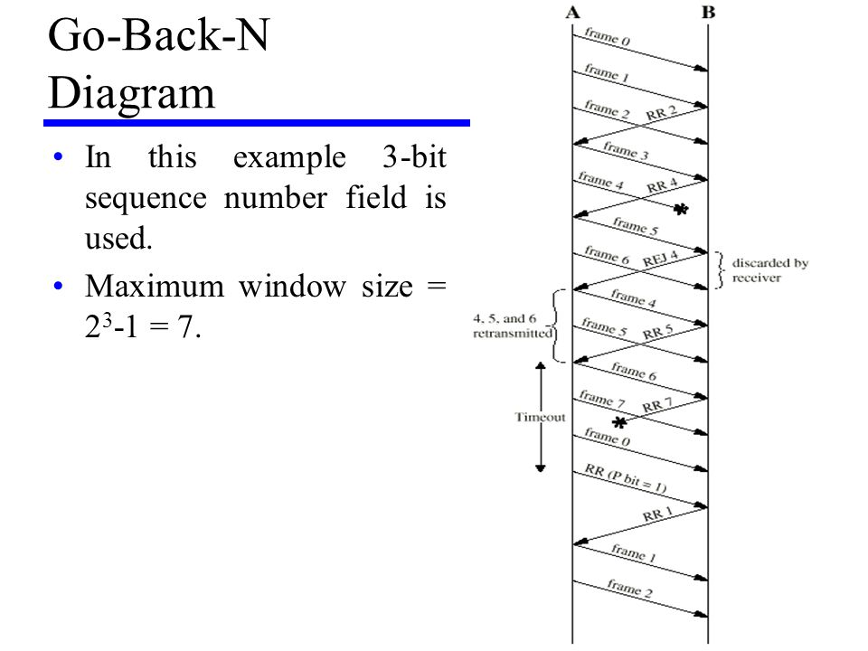 Go-Back-N Diagram In this example 3-bit sequence number field is used.