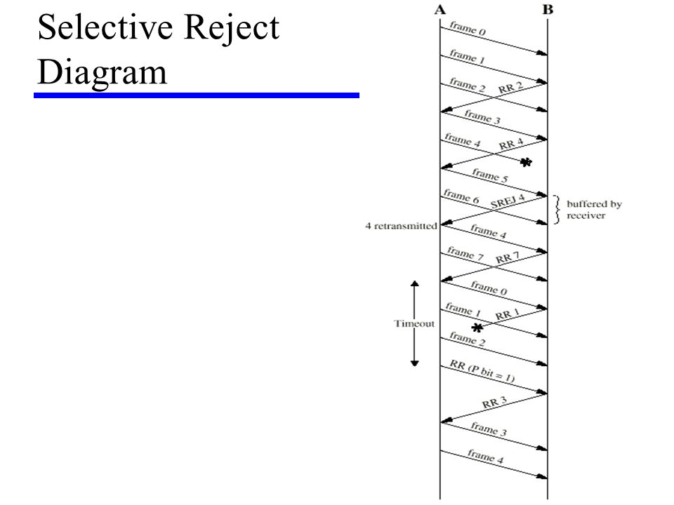 Selective Reject Diagram