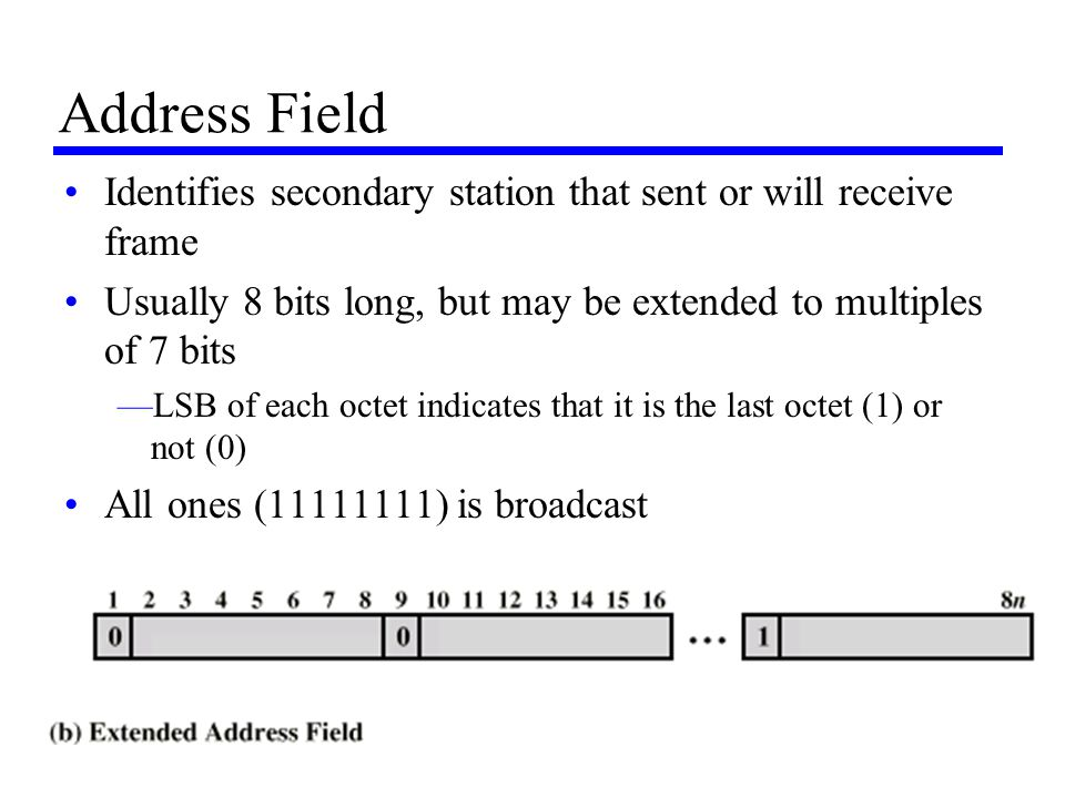 Address Field Identifies secondary station that sent or will receive frame. Usually 8 bits long, but may be extended to multiples of 7 bits.