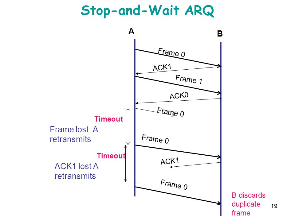 Stop-and-Wait ARQ A B Frame lost A retransmits ACK1 lost A retransmits