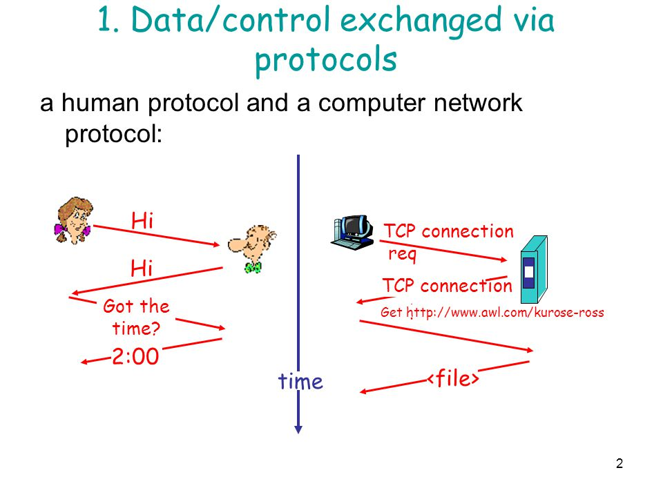 1. Data/control exchanged via protocols