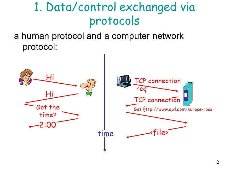 1. Data/control exchanged via protocols