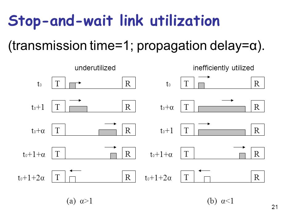 Stop-and-wait link utilization