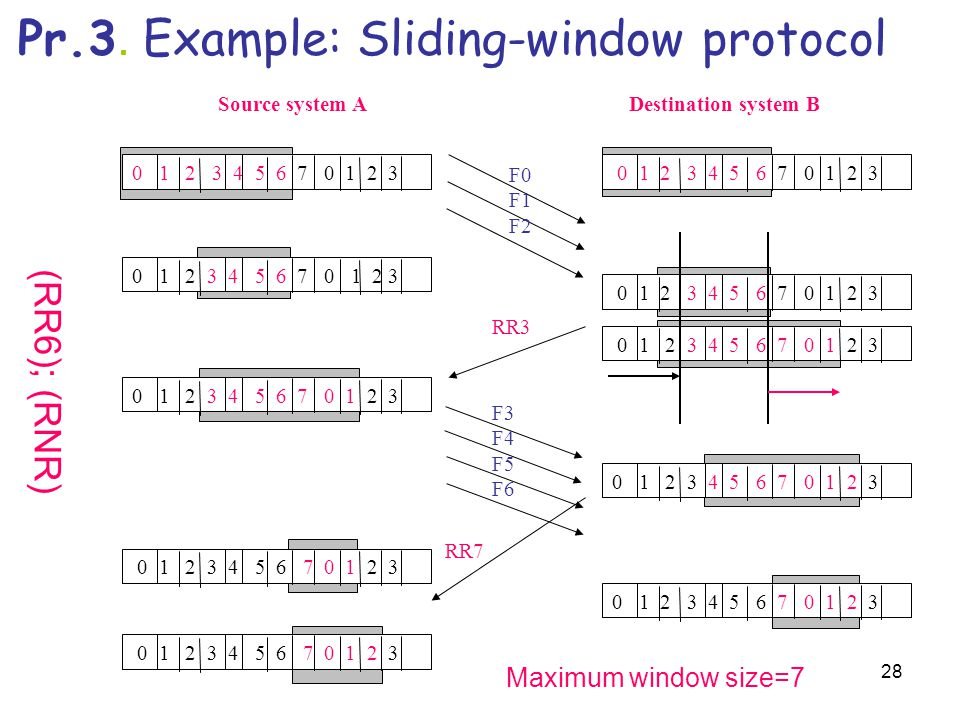 Pr.3. Example: Sliding-window protocol
