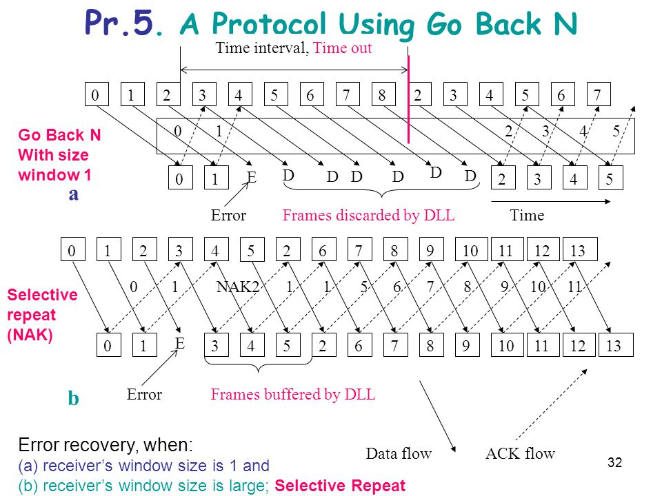 Pr.5. A Protocol Using Go Back N