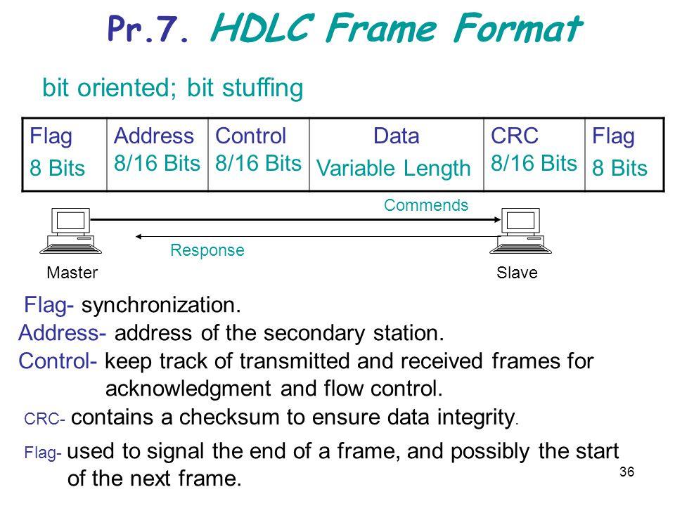 Pr.7. HDLC Frame Format bit oriented; bit stuffing Flag 8 Bits