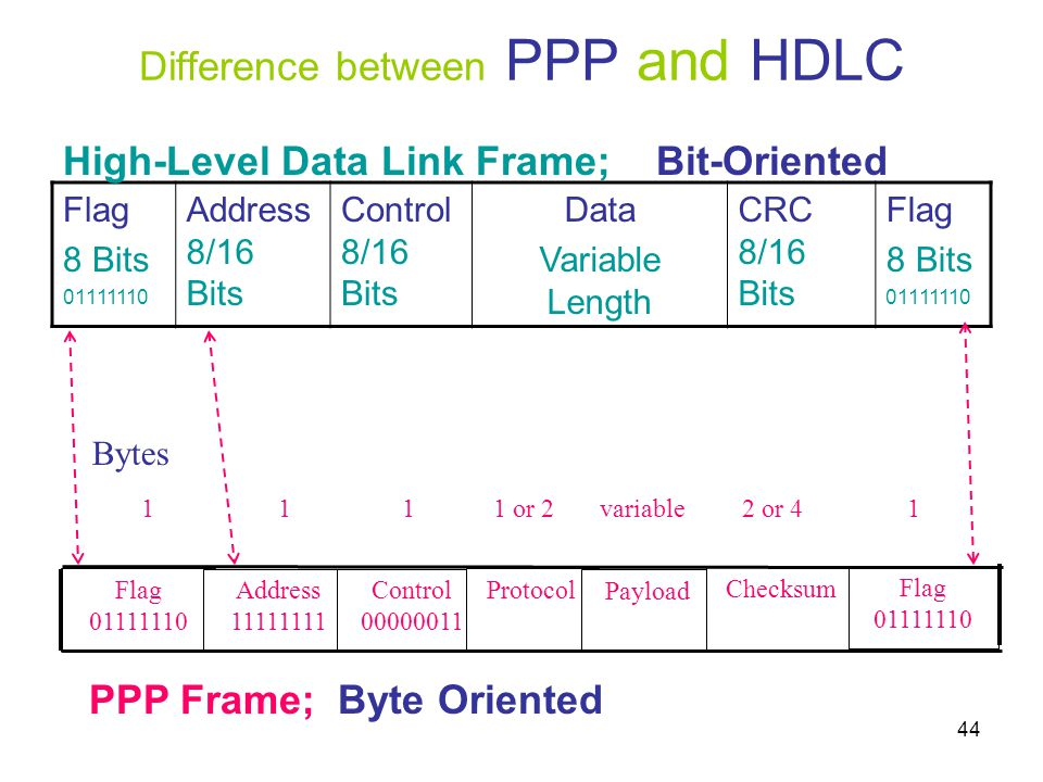 Difference between PPP and HDLC
