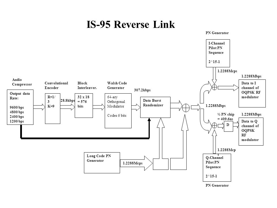 IS-95 Reverse Link PN Generator I-Channel Pilot PN Sequence 2^15-1