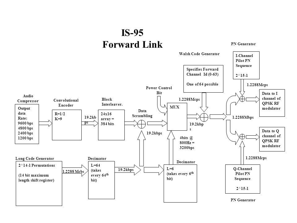 Convolutional Encoder Q-Channel Pilot PN Sequence