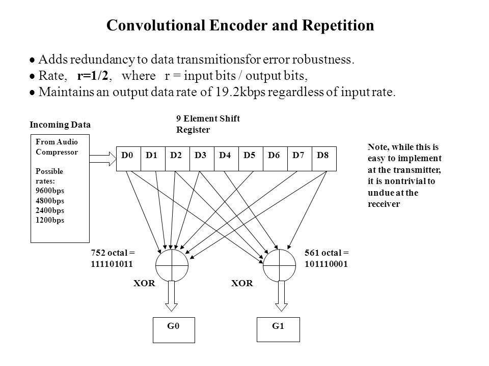 Convolutional Encoder and Repetition