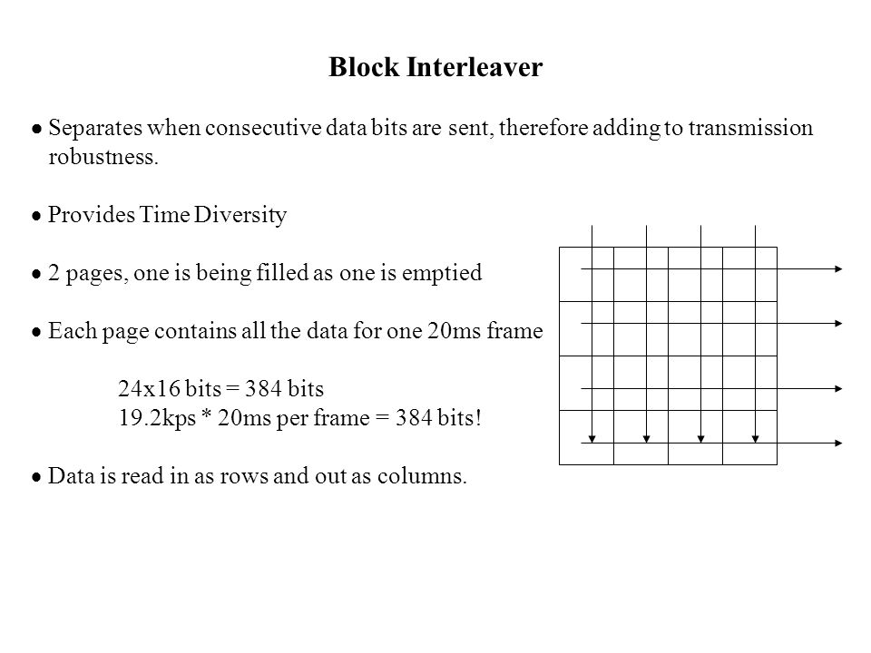 Block Interleaver  Separates when consecutive data bits are sent, therefore adding to transmission.