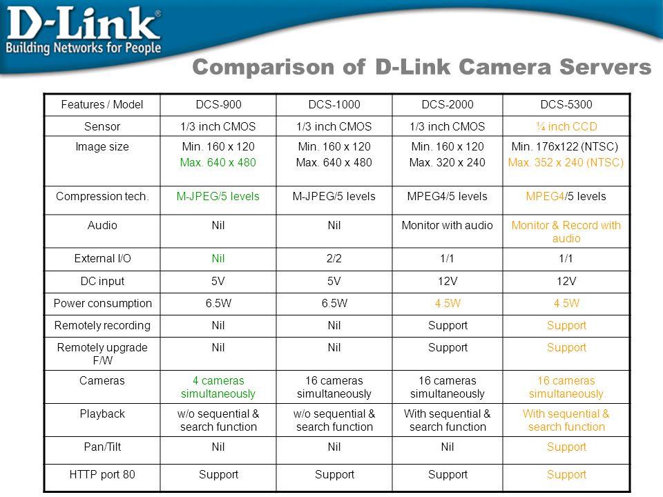 Comparison of D-Link Camera Servers