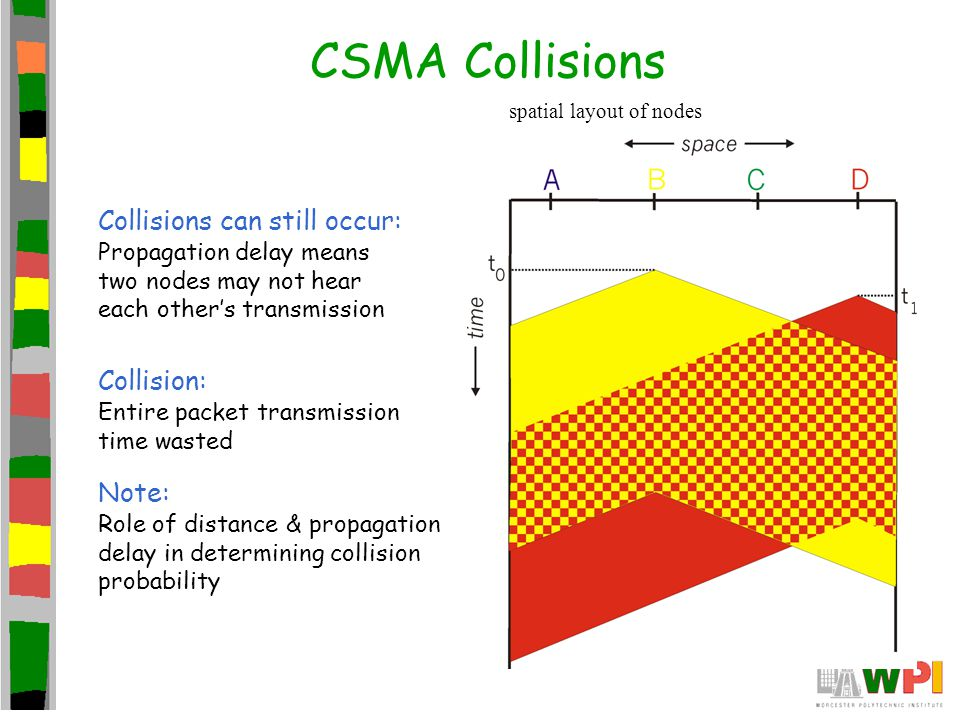 CSMA Collisions Collisions can still occur: Collision: Note: