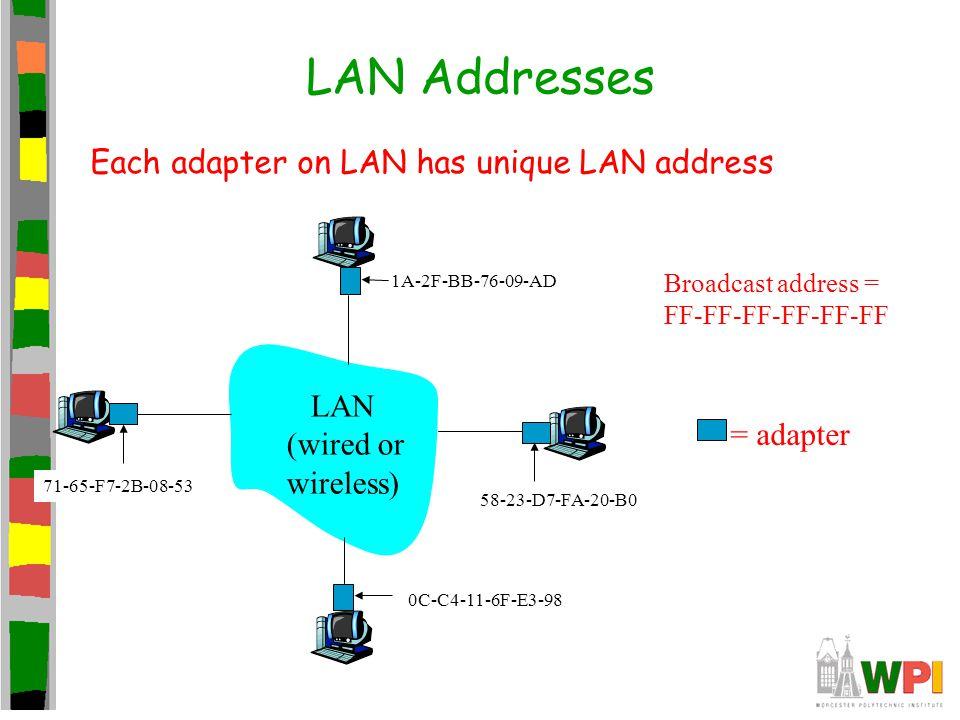 LAN Addresses Each adapter on LAN has unique LAN address LAN (wired or